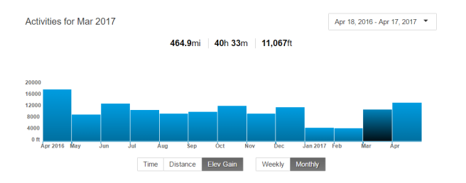 Strava training log screen shot 041717