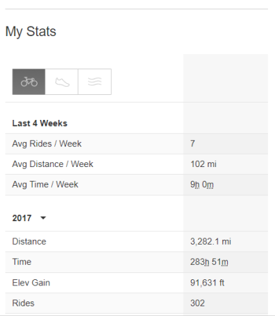 Strava stats as of 092217