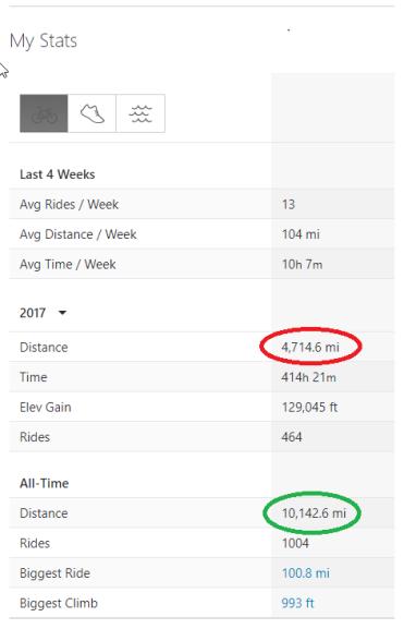 2017 Strava stats