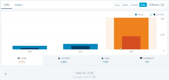 070628 Blog Stats