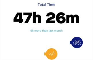 August 2018 Strava stats 3