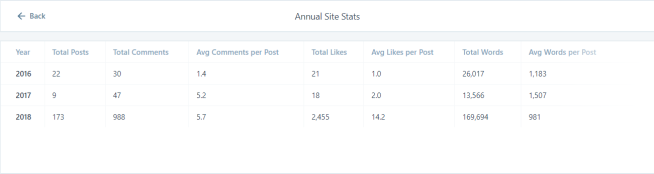 Jan-Sep blog stats 1 - annual