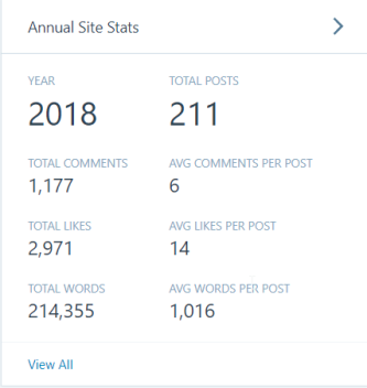 blog stats for 2018 as of 01.01.2019